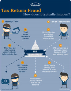 tax_return_fraud_flier_final
